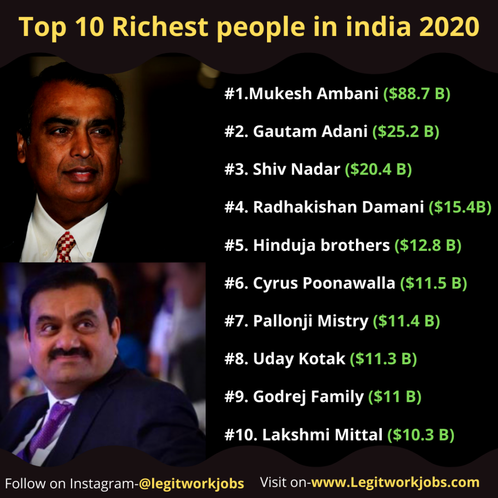 Top 10 Richest people in india 2020
